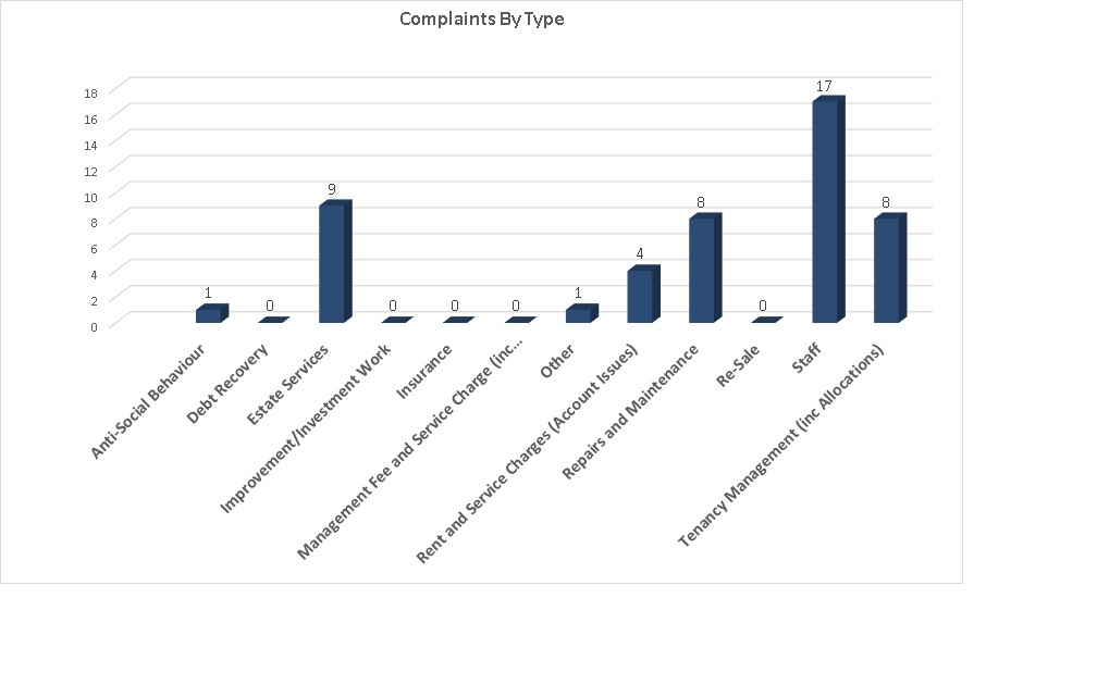 Cube complaints by type for quarters 1 and 2 2020